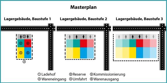 Masterplan eines Logistik-Baus