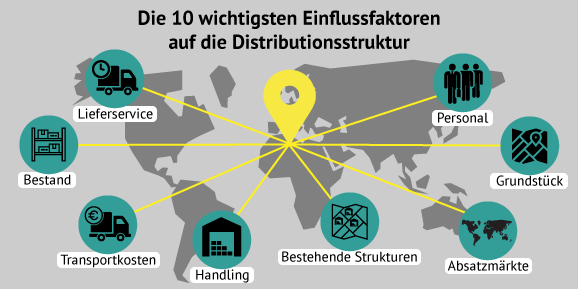 distributionsstrategie einflussfaktoren