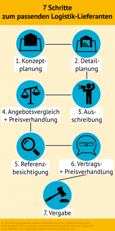 blog_lieferanten-ausschreibung_infografik