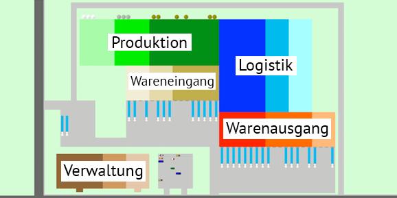 logistik masterplan schema